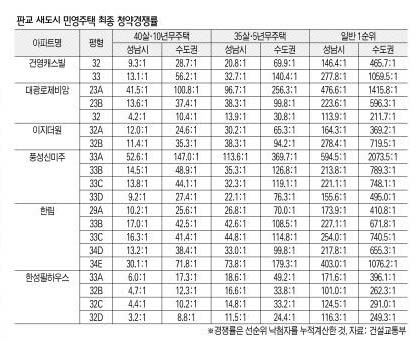 판교 신도시 청약 경쟁률