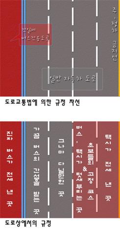 대한민국 도로 현실