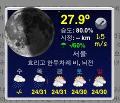 현재기온 27.9도, 습도 80%!!