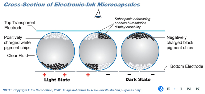 electronic ink의 동작원리