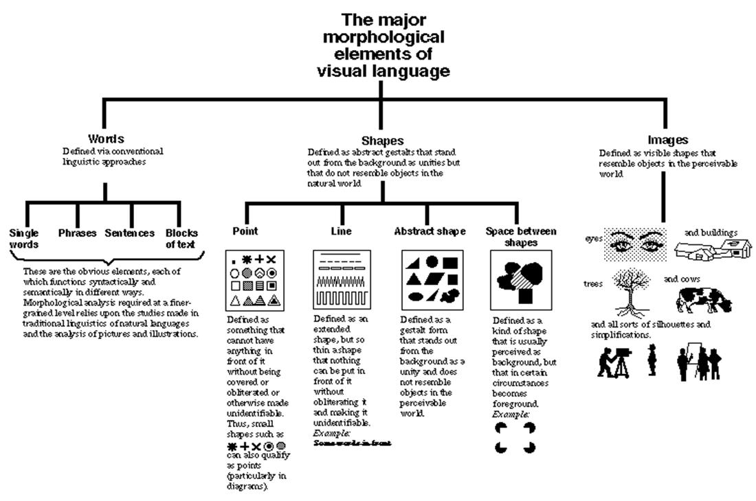 형태론적 관점에서 본 시각 언어의 주요 요소